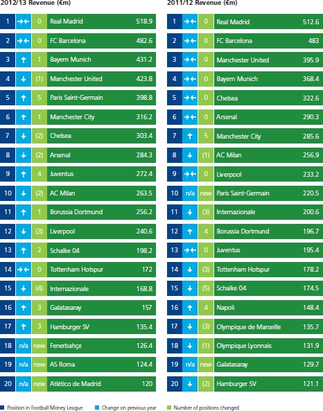 Classifica Football Money League 2014
