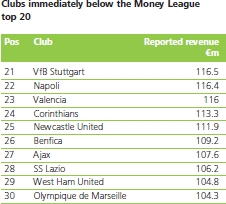 Football Money League 2014, club a ridosso della top 20 (clicca per ingrandire)