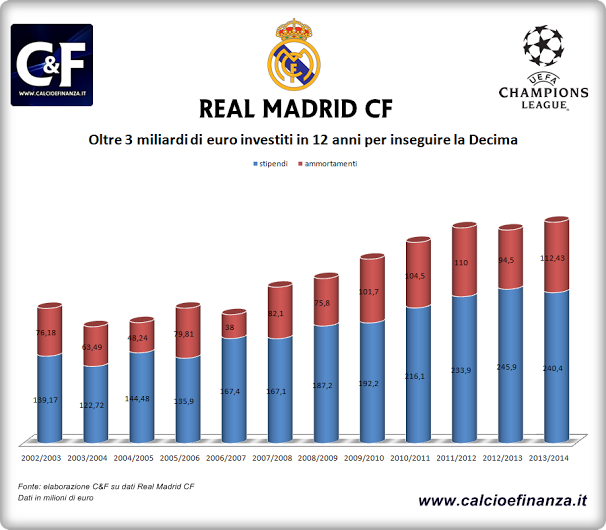 real madrid investimenti 2002-2014