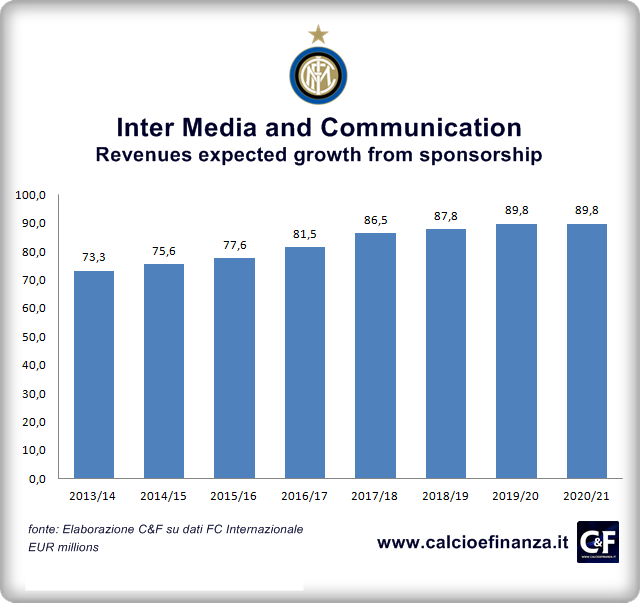 Inter Media Communication Ricavi 2014-2021 ENG