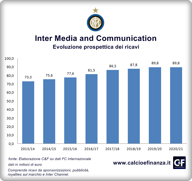 Inter Media Communication Ricavi 2014-2021