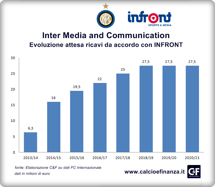 Inter Media Communication Ricavi da INFRONT 2014-2021