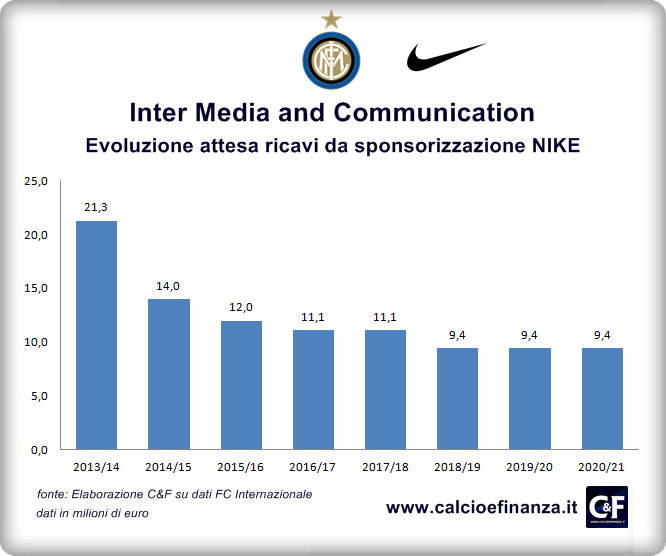 Inter Media Communication Ricavi da NIKE 2014-2021