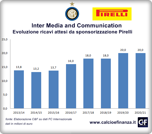 Inter Media Communication Ricavi da Pirelli 2014-2021