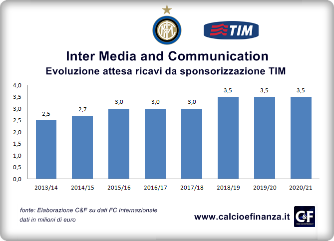 Inter Media Communication Ricavi da TIM 2014-2021