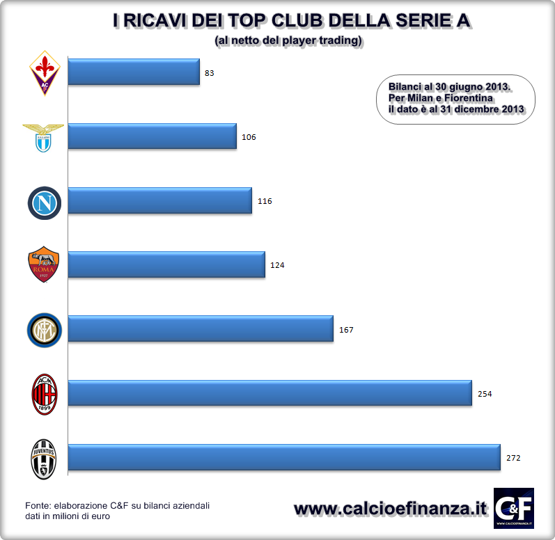 Serie A - Ricavi Top Club 2013