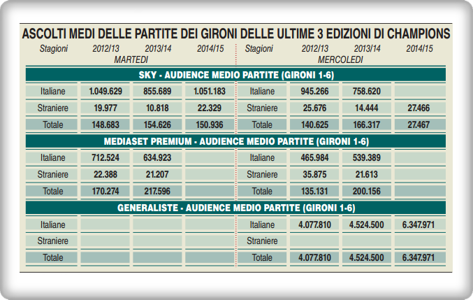 Sky vs Mediaset Premium - L'audience della Uefa Champions League