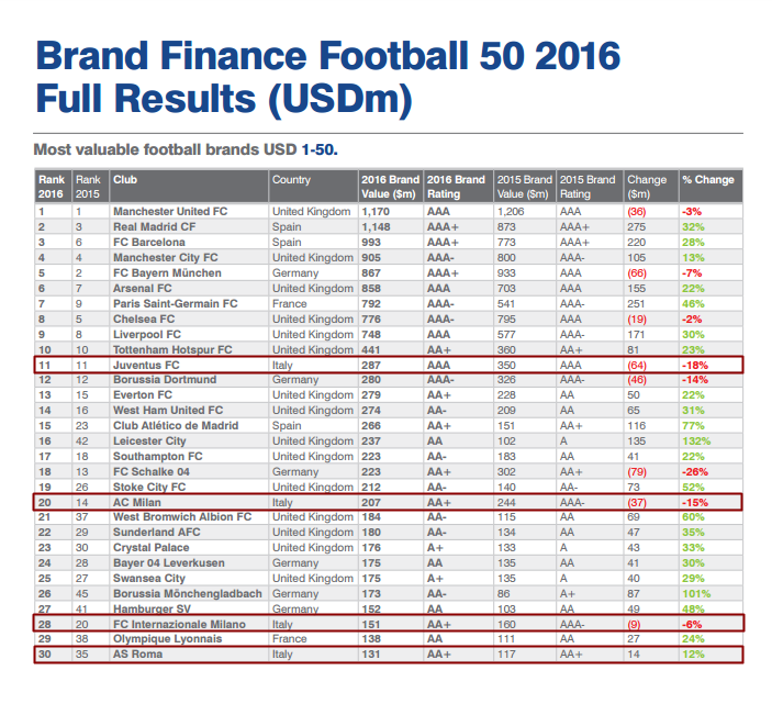 Classifica Brand Finance 2016