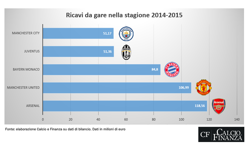 Ricavi Juventus Stadium, un confronto con i top club europei