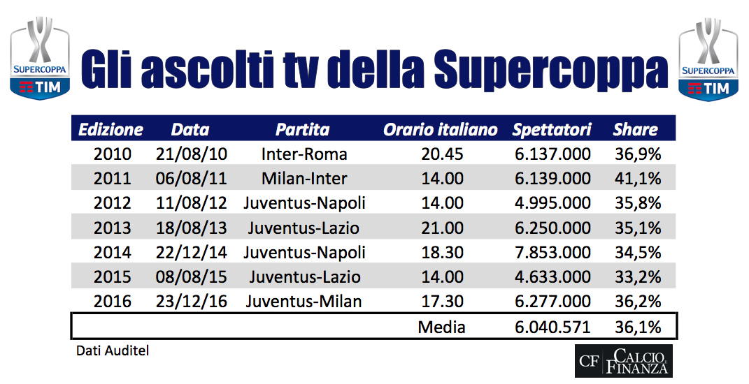 ascolti tv supercoppa italiana 2016