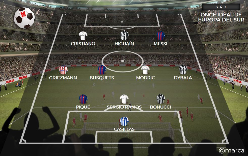 all star game calcio europeo marca