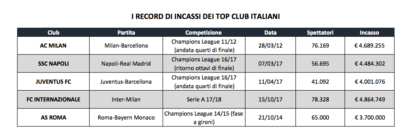 inter milan record incassi
