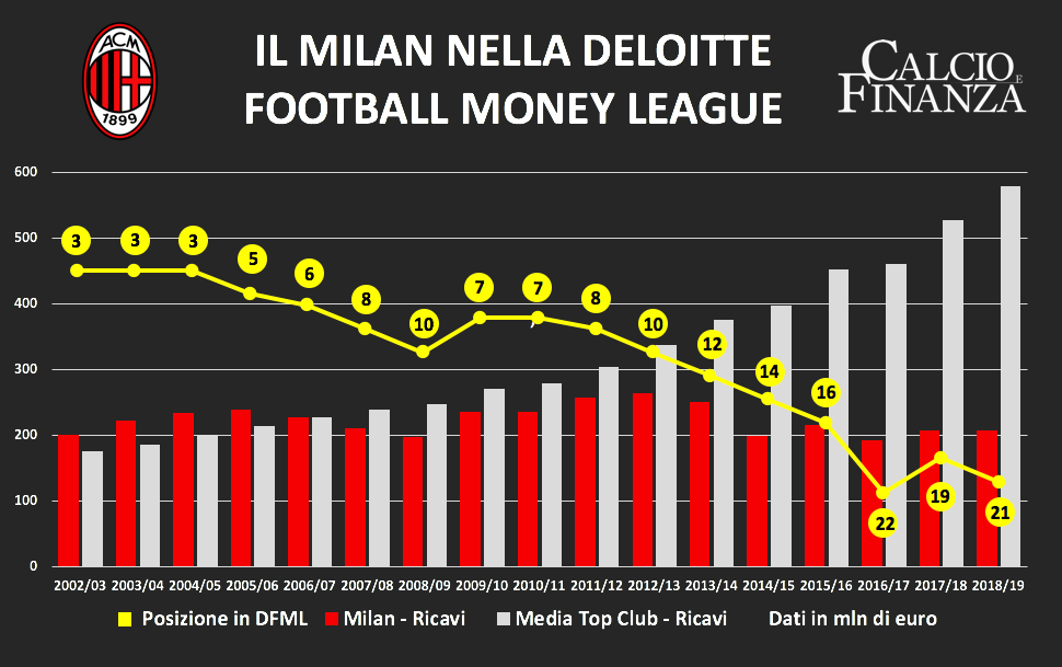 Classifica Deloitte: Juventus nella top 10, Inter in crescita